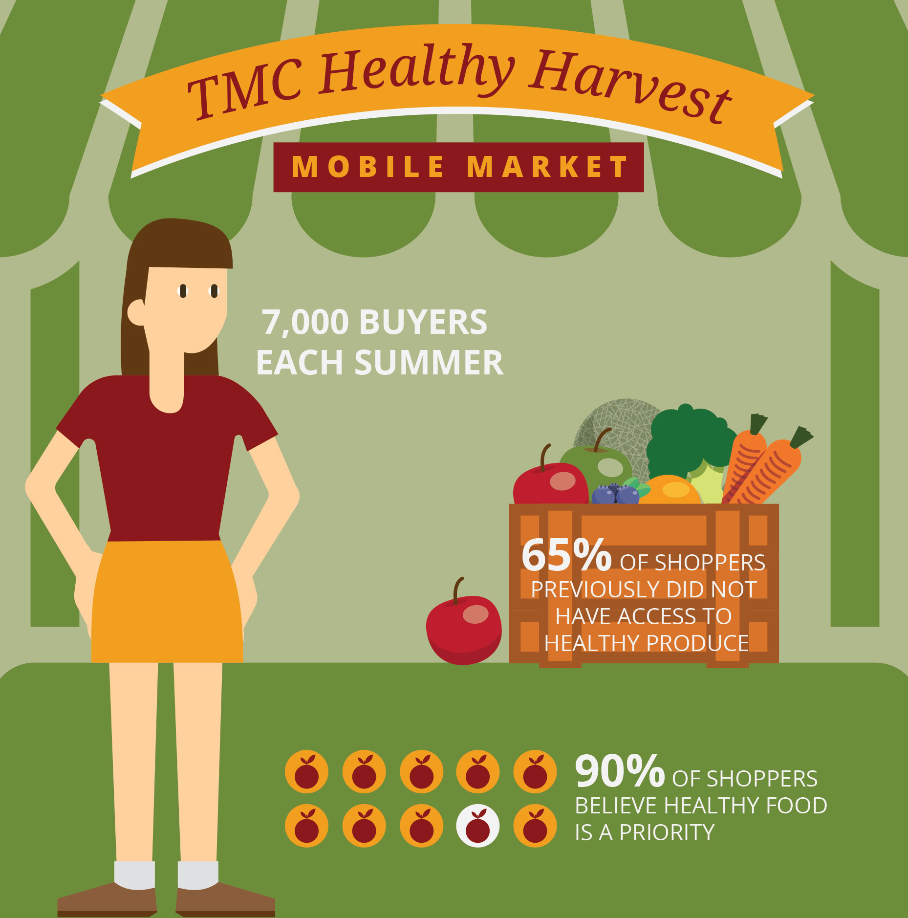 TMC Health Harvest