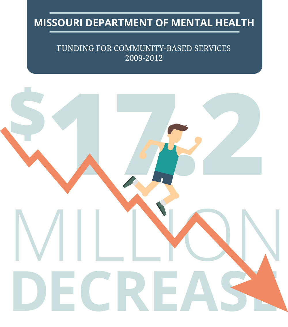 Funding Decreases Impact Community Based Mental Health Services In